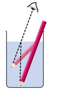 Il Rifrattometro di Processo come funziona?