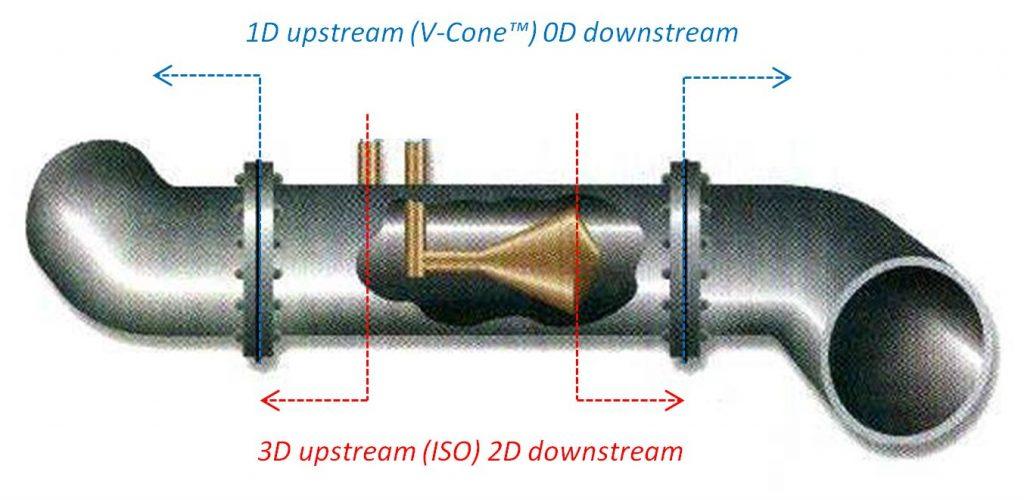 McCrometer V-Cone vs ISO diameters