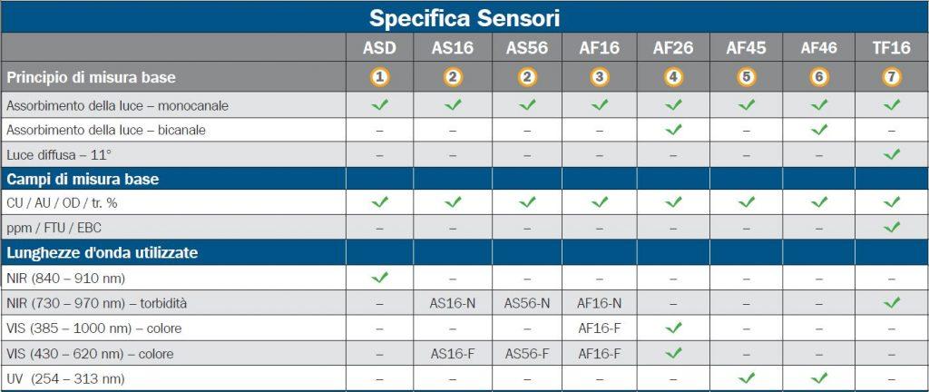 C4000/C8000 Accoppiamento Sensori