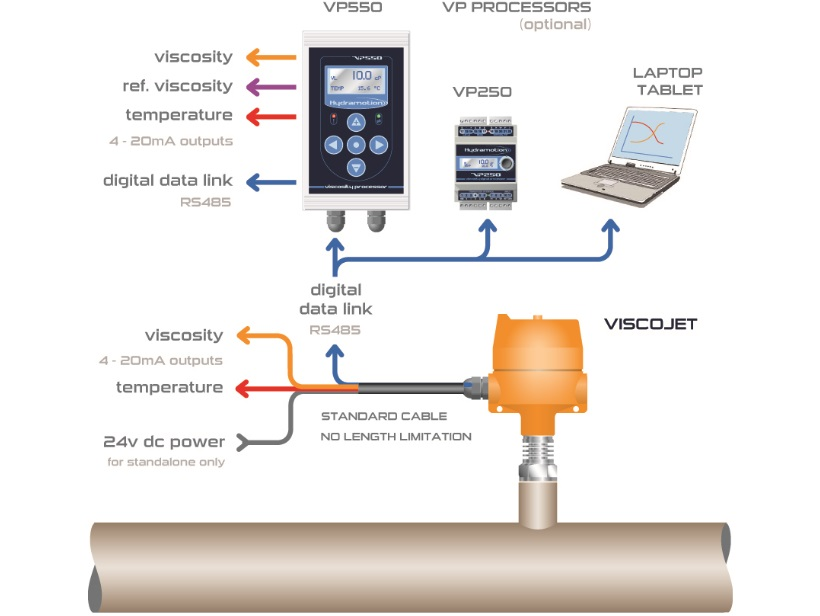 ViscoJet Viscosimetro OEM Installazione