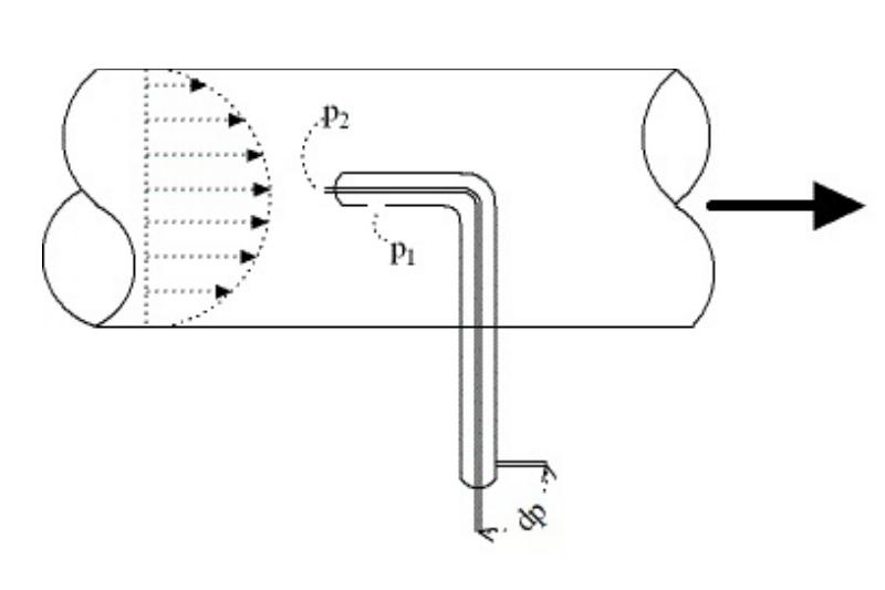 Tubo di pitot misura di portata volumetrica per gas - Conversione unita di misura portata ...