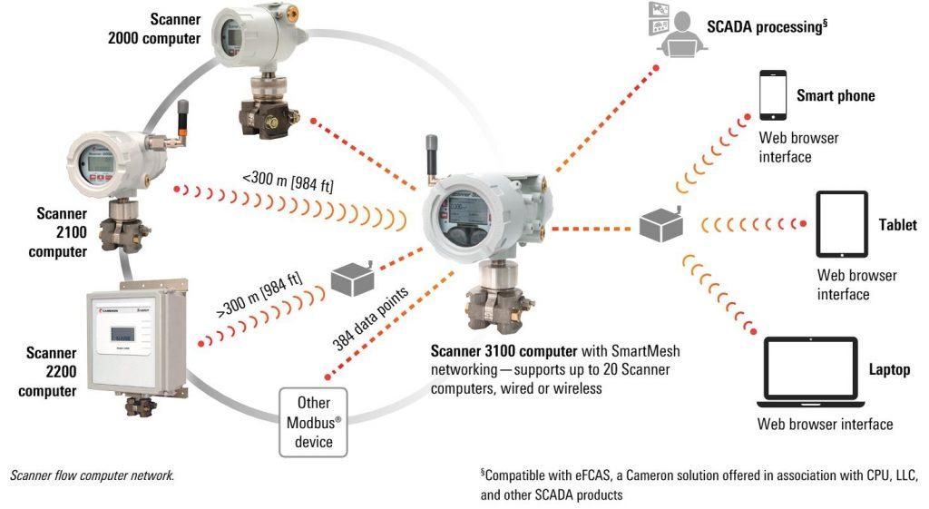 Scanner 2000 Network