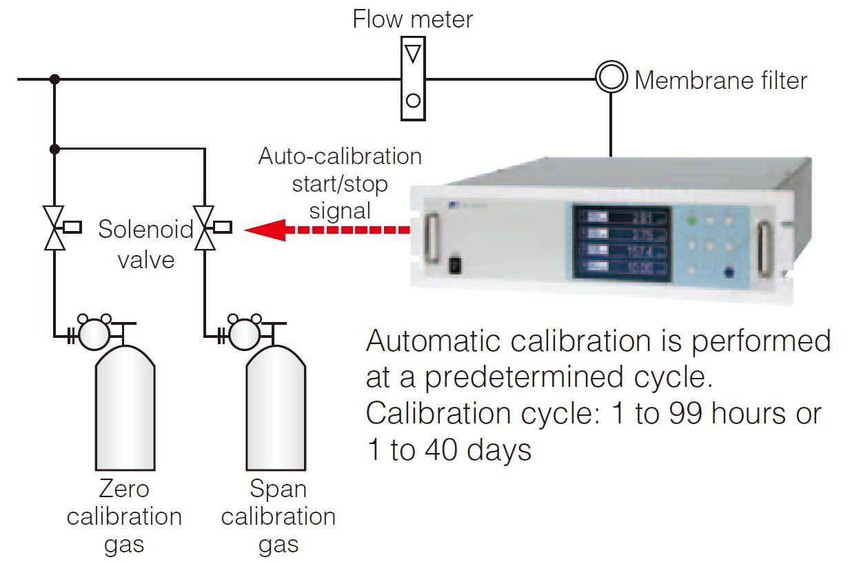 AutoCalibrazione Sistema Analisi Biogas