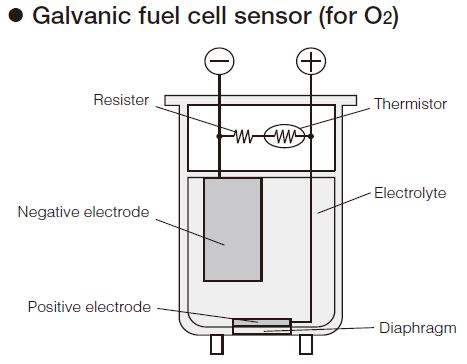 O2 Biogas