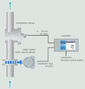 Sensotech Analisi 3 componenti