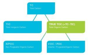 TOC vs NPOC
