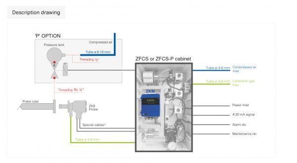 sonda ossigeno all'ossido di zirconio purging schema