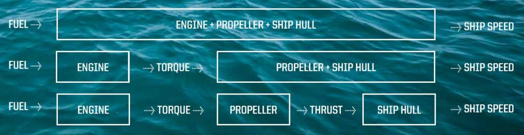 Propulsion Performance Management Torque & Thrust