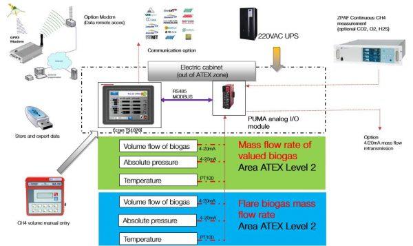 Analisi Biogas Sistema Completo