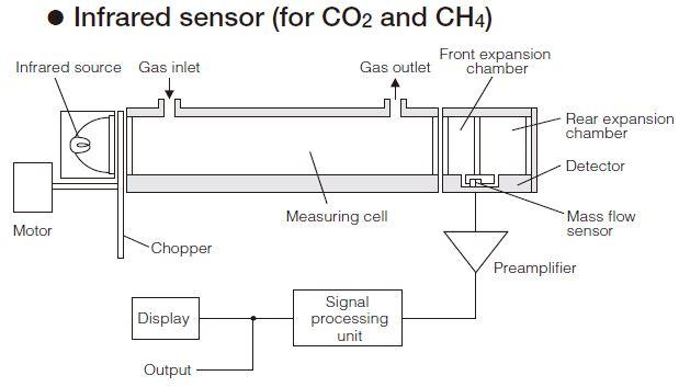 NDIR Biogas