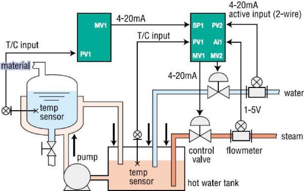 Controllore PID Controllo Temperatura Reattore