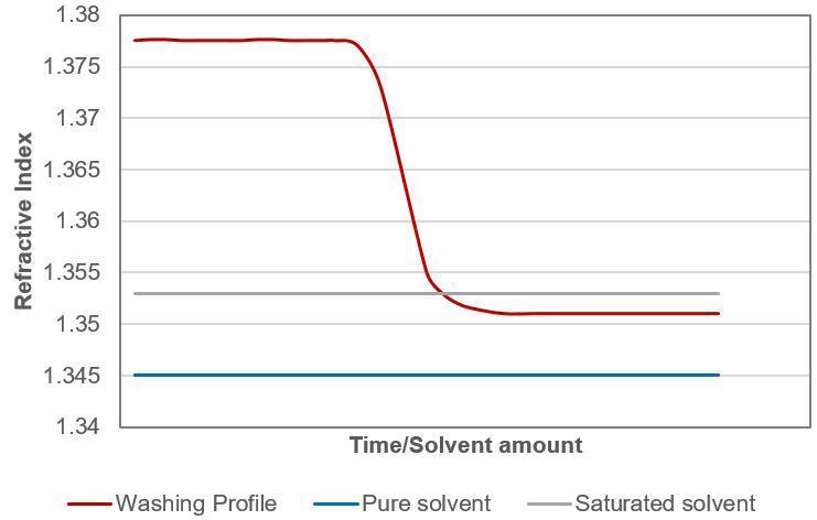 Filtrazione Cake Washing Indice di Rifrazione