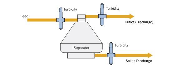 optek torbidimetro installazione catalizzatore polimerizzazione