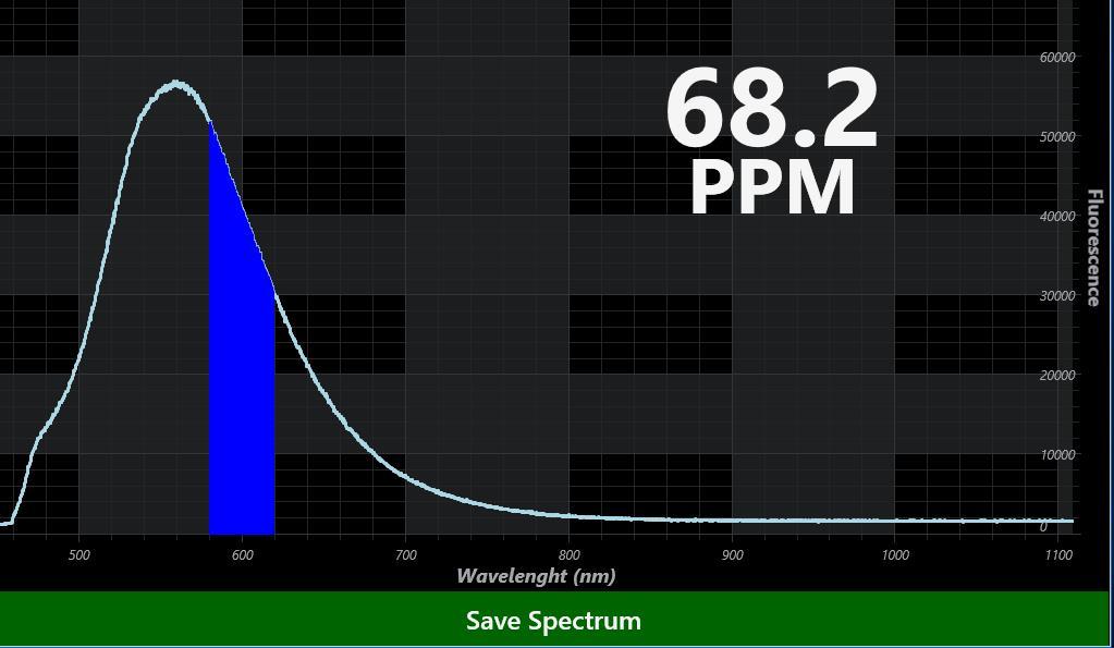 Inov8 olio in acqua immagine spettrale