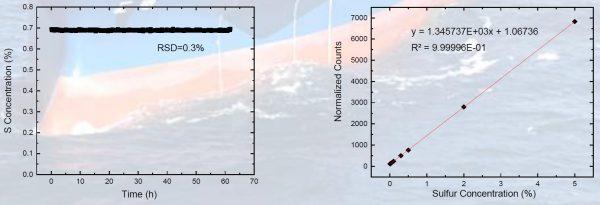 Grafici analizzatore portatile di Zolfo per HFO
