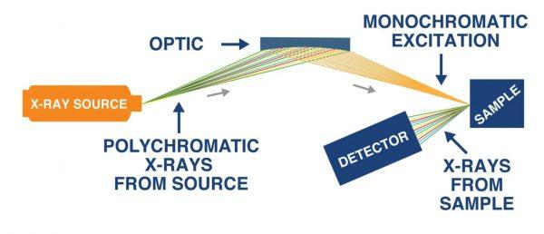 HDXRF analizzatore portatile di Zolfo per HFO