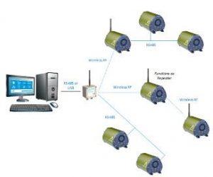 Monitoraggio Polveri Ambientali Wi-Fi