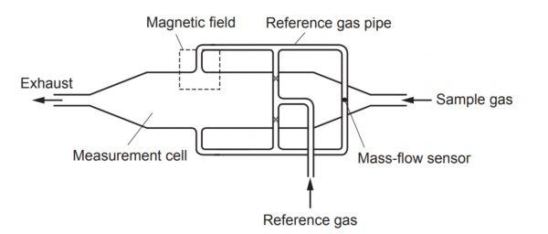 Analizzatore Paramagnetico Schema