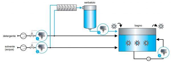Lavaggio pezzi industriali