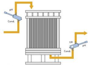 Separazione Cromatografica con pH Conducibilità UV