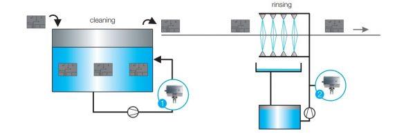 pulizia pezzi meccanici semiconduttori
