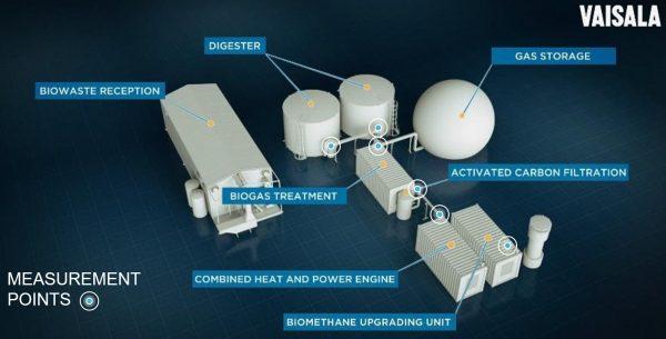 Efficientamento Produzione Biogas dove analizza Vaisala