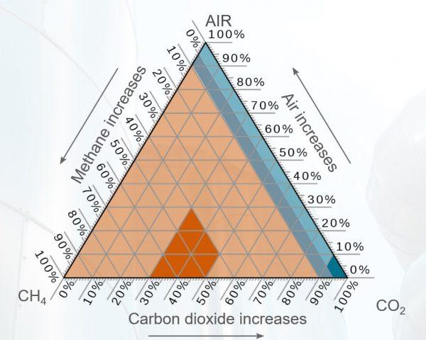 Analizzatori di Biogas come scegliere
