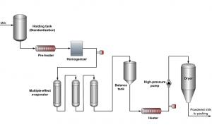 Produzione latte condensato