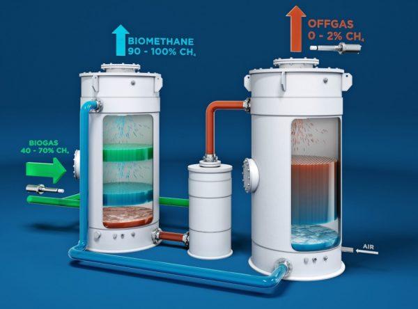 Efficientamento Produzione Biogas