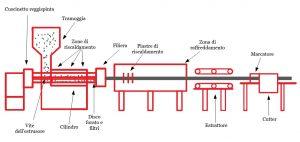 Estrusione polimeri