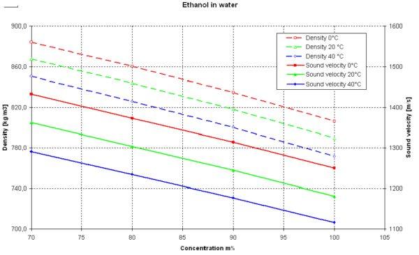 Separazione dei Prodotti effetto della temperatura